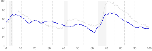 Montana monthly unemployment rate chart from 1990 to October 2017